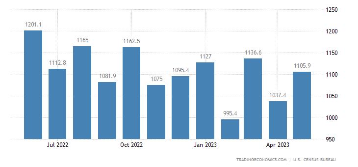 United States Imports of NAICS - Livestock and Livestock Produc