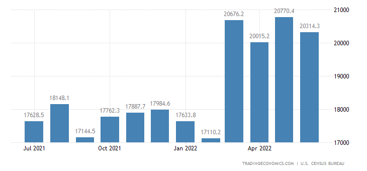 United States Imports of NAICS - Machinery Except Electrical