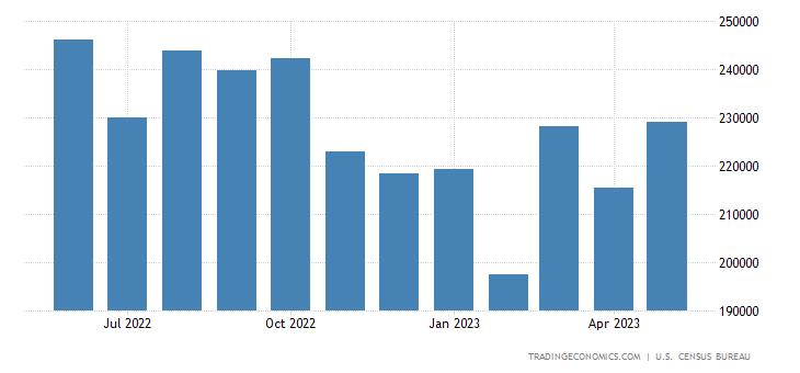 United States Imports of NAICS - Manufacturing