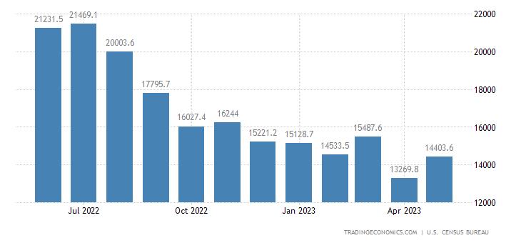 United States Imports of NAICS - Mining