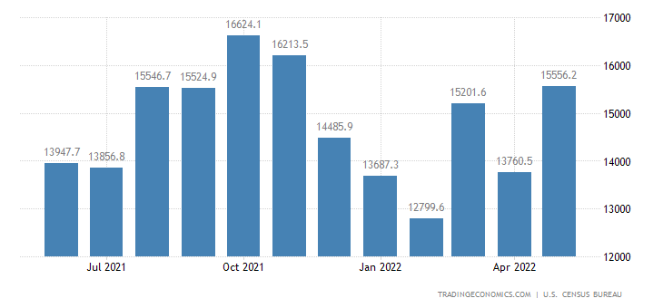United States Imports: Naics - Miscellaneous Manufactured Commodities