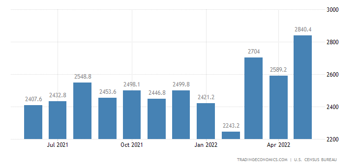 United States Imports of NAICS - Nonmetallic Mineral Products