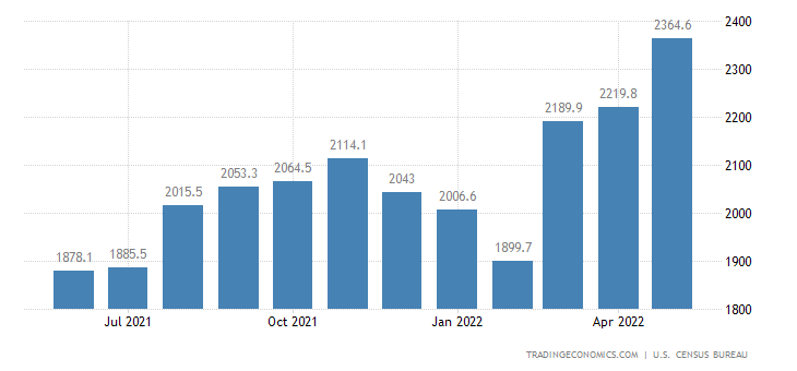 United States Imports of NAICS - Paper Products