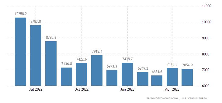 United States Imports of NAICS - Petroleum and Coal Products