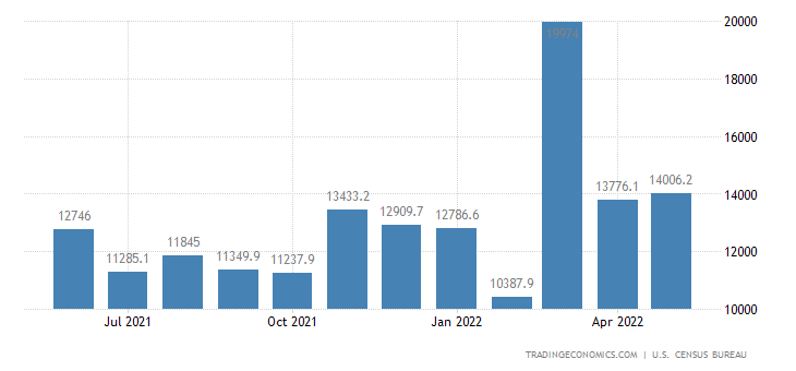 United States Imports of NAICS - Primary Metal Products
