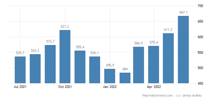 United States Imports of NAICS - Printing Publishing and Simila