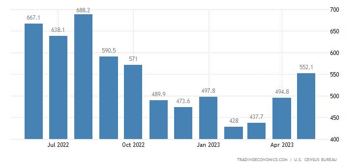 United States Imports of NAICS - Printing Publishing and Simila