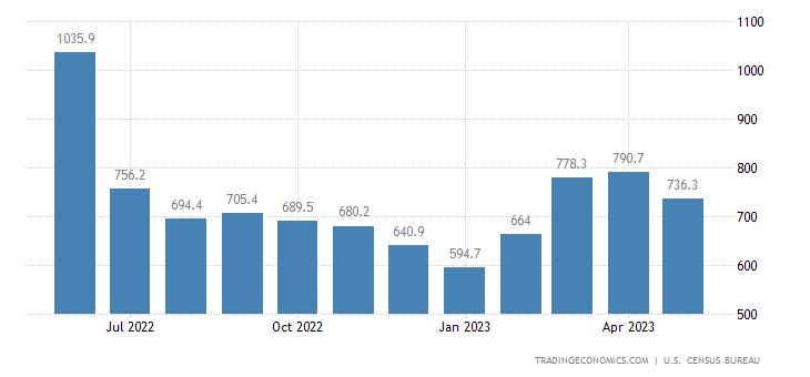 United States Imports of NAICS - Scrap and Waste