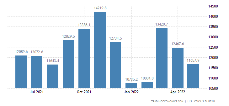 United States Imports of NAICS - Special Classification Provisi