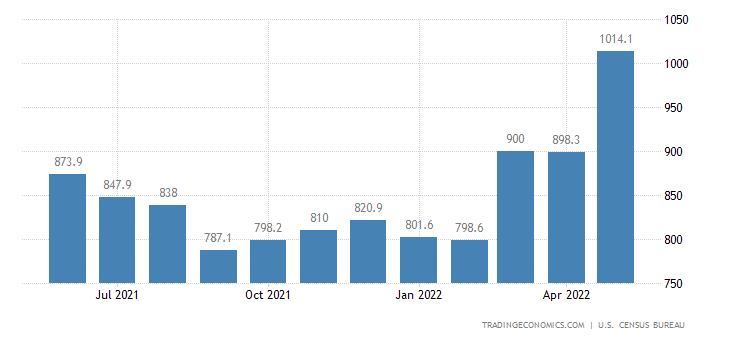 United States Imports of NAICS - Textile and Fabrics