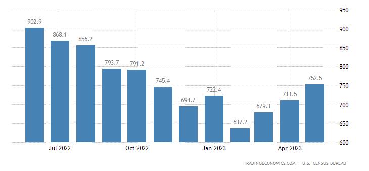 United States Imports of NAICS - Textile and Fabrics