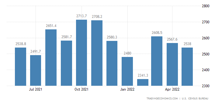 United States Imports of NAICS - Textile Mill Products