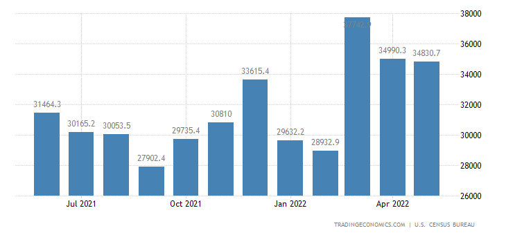 United States Imports of NAICS - Transportation Equipment