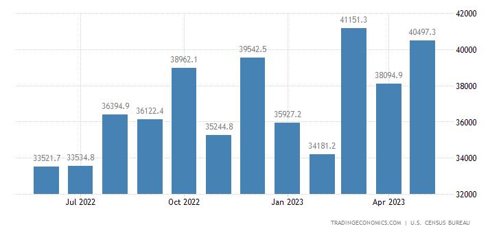 United States Imports of NAICS - Transportation Equipment