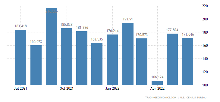 United States Imports of Natural Rubber & Similar Gums