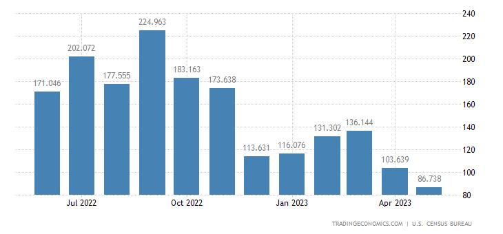 United States Imports - Natural Rubber & Similar Gums (Census Basis)