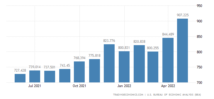 United States Imports - Newsprint & Other Paper Products (Census Basis)