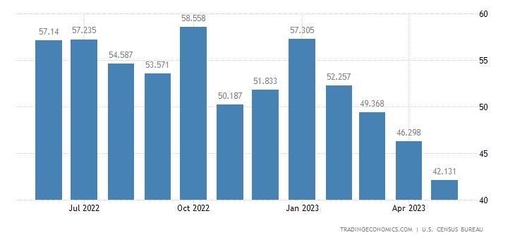 United States Imports of Newsprint