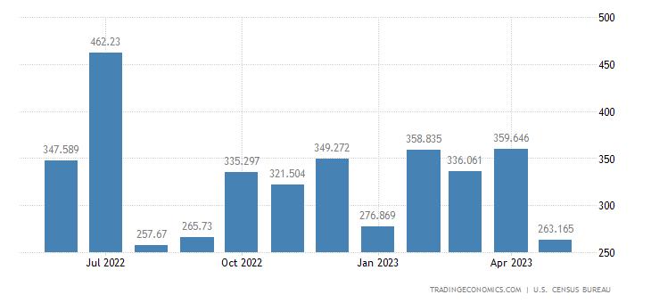 United States Imports of Nickel