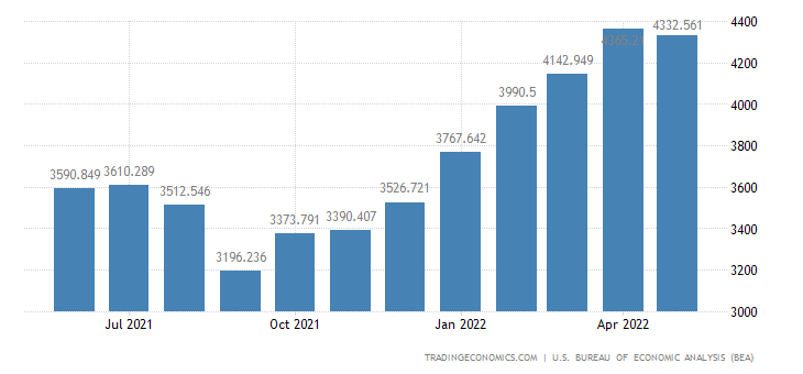 United States Imports of Non Agricultural Products Total