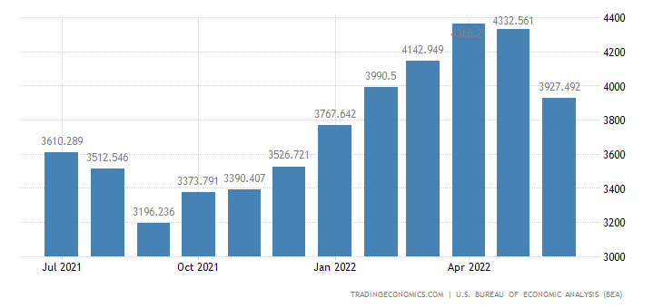 United States Imports - Non Agricultural Products (Census Basis)