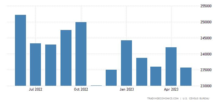 United States Imports of Non Petroleum