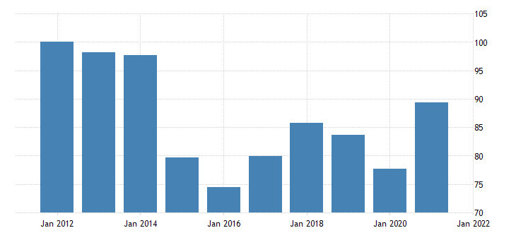united states imports of nondurable goods chain type price index fed data