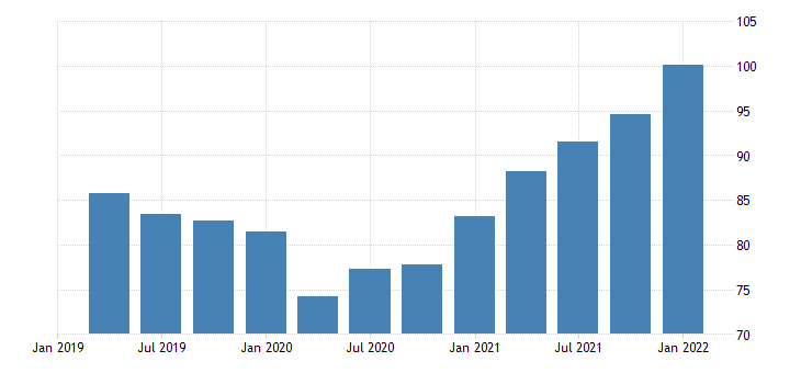 united states imports of nondurable goods chain type price index index 2009 100 fed data