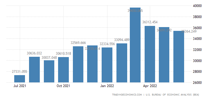 United States Imports - Nondurables, Manufactured (Census Basis)