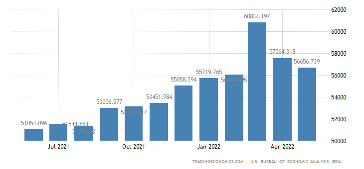 United States Imports of Nonelectrical Machinery