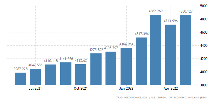 United States Imports - Nonmetals Associated With Durable (Census Basis)