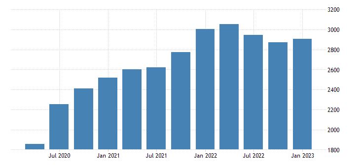 united states imports of nonpetroleum goods bil of dollar fed data