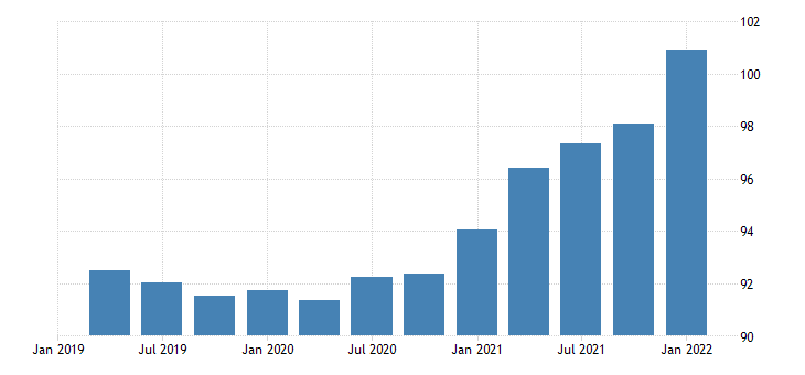 united states imports of nonpetroleum goods chain type price index index 2009 100 fed data