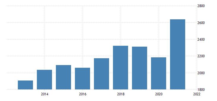 united states imports of nonpetroleum goods fed data