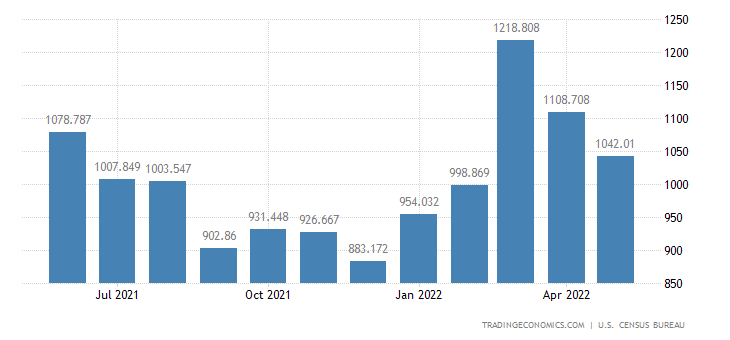 United States Imports - Nontextile Apparel & Hh. Goods (Census Basis)