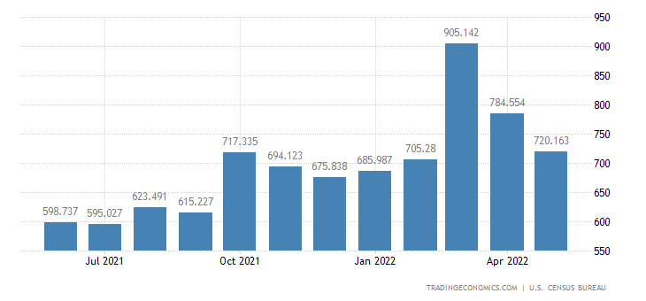 United States Imports - Nontextile Floor & Wall Tiles (Census Basis)