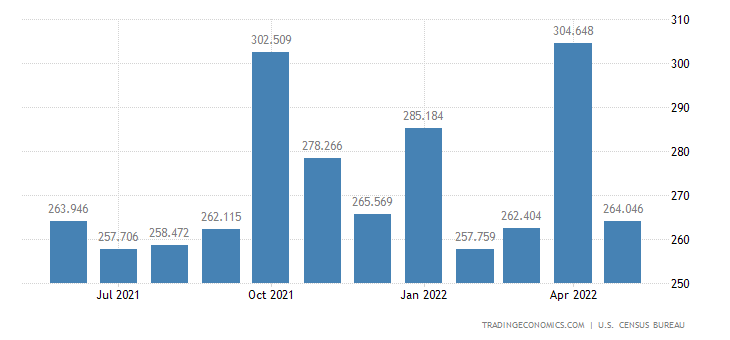 United States Imports of Nursery Stocks Cut Flowers Christmas