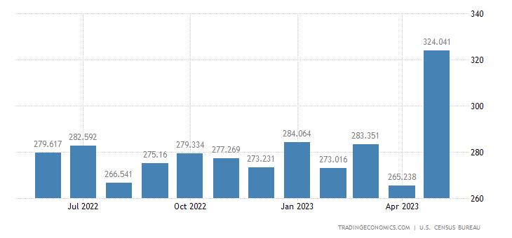 United States Imports - Nursery Stocks, Cut Flowers, Christmas Trees (Census)