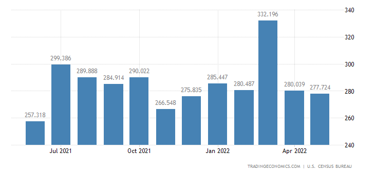 United States Imports of Nuts & Preparations