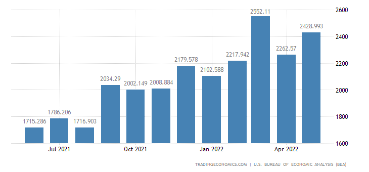 United States Imports - Oil Drilling, Mining & Construction (Census Basis)