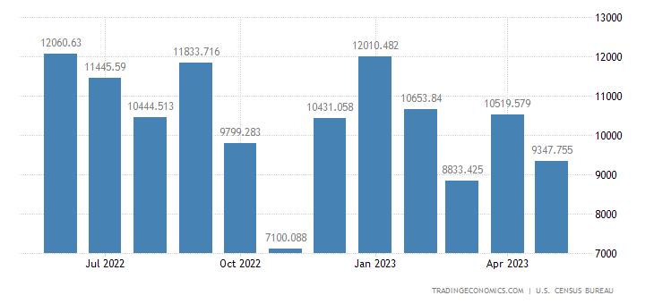 United States Imports - Oth., Clocks, Portable Typewriters (Census Basis)