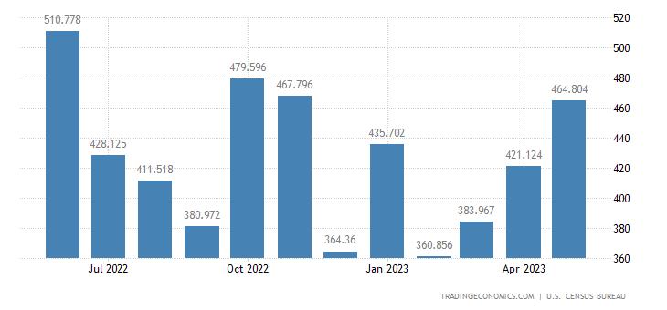 United States Imports of Oth. Gem Stones