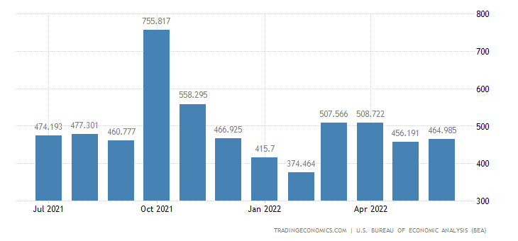 United States Imports - Oth. Movies, Misc. Imports & Spcl. Trnsa. (Census)