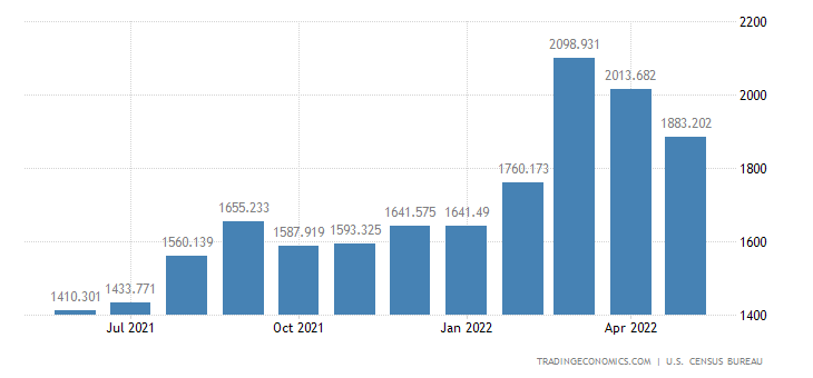 United States Imports of Oth. Prds., Notions, Writing Supplies