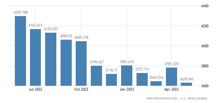 United States Imports - Other Boxes, Belting, Glass & Abrasives (Census)