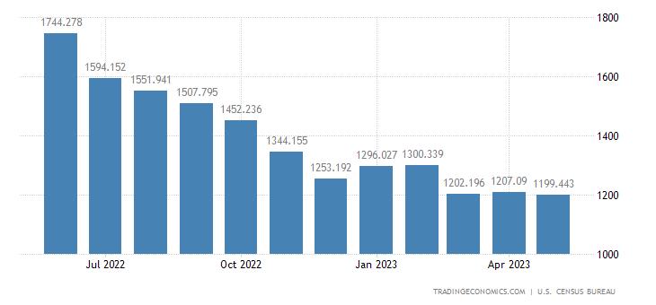 United States Imports - Other Finished Shingles, Molding & Wallboard(Census)