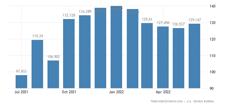 United States Imports - Other Non Agl. Foods & Food Additives (Census Basis)