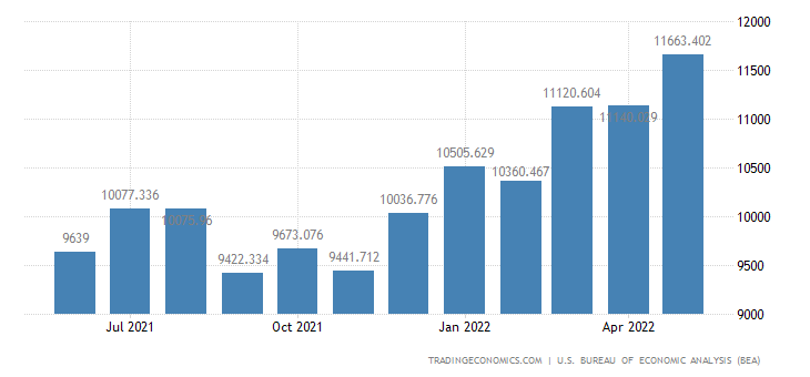 United States Imports - Other Parts & Accessories (Census Basis)