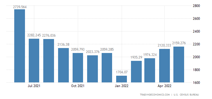 United States Imports of Other Precious Metals