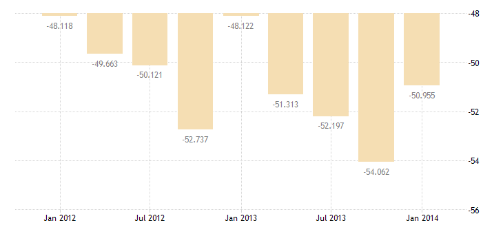 united states imports of other private services bil of $ q nsa fed data